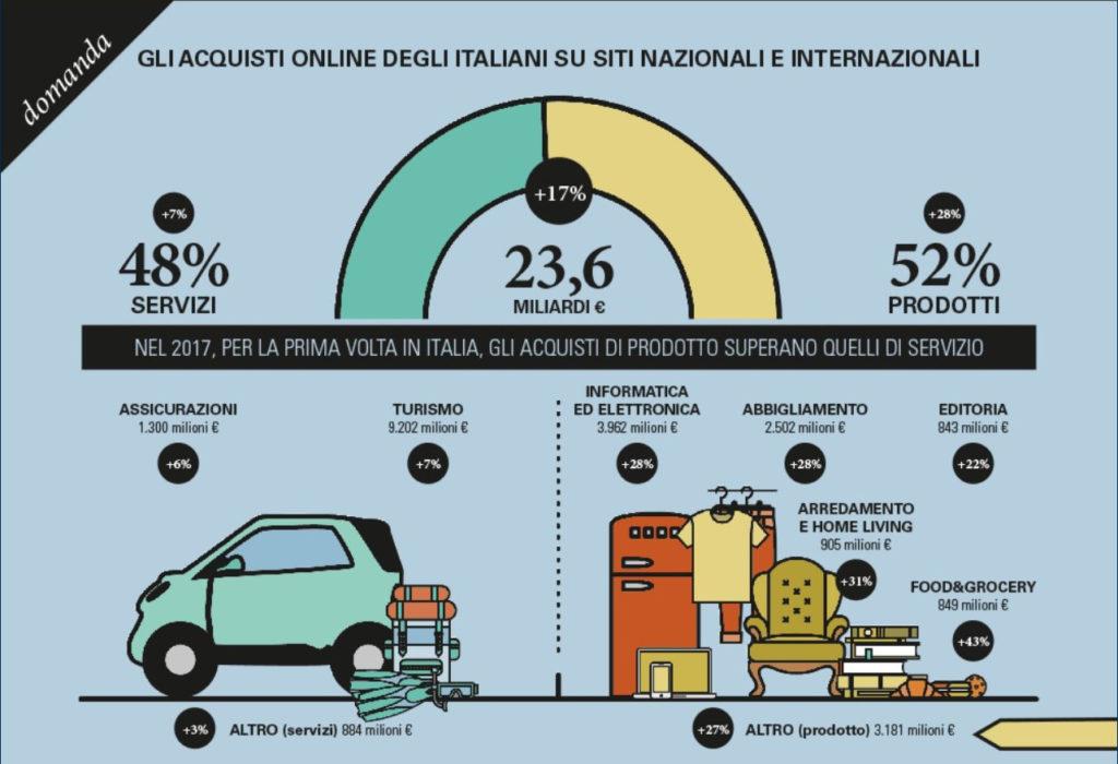 infografica Ecommerce italia