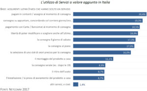 Servizi a valore aggiunto, Logistica e-commerce, Logistica last mile
